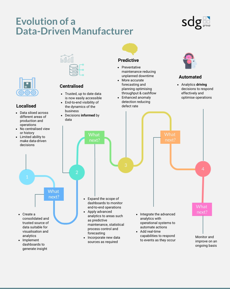 Data Driven Manufacturing Journey Infographic 2 (1)